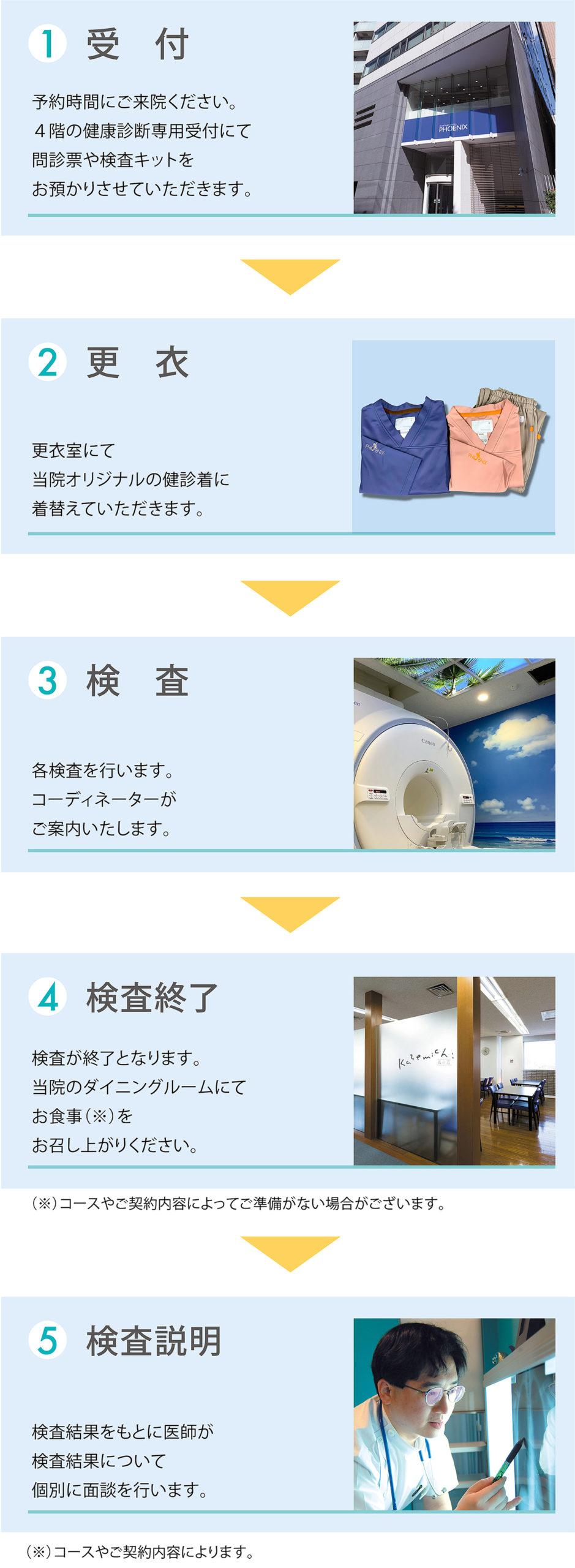 1 受付 → 2 更衣 → 3 検査 → 4 検査終了 → 5 検査説明