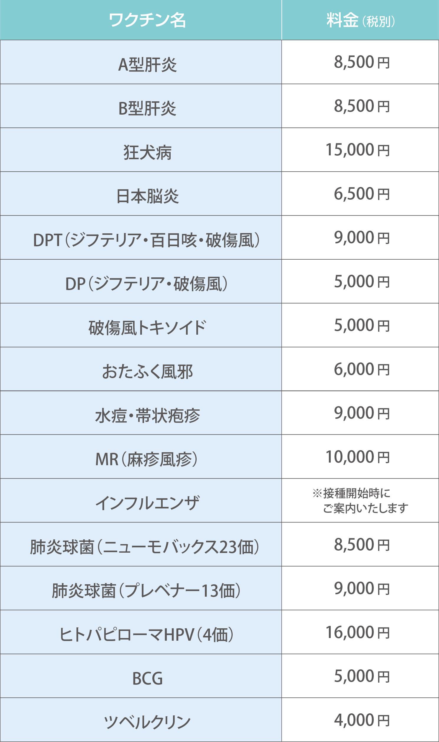 ワクチン名 料金(税別)