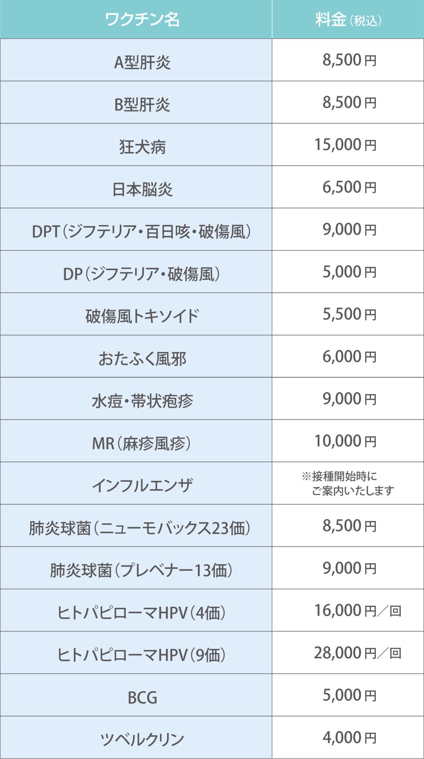 ワクチン名 料金(税込)